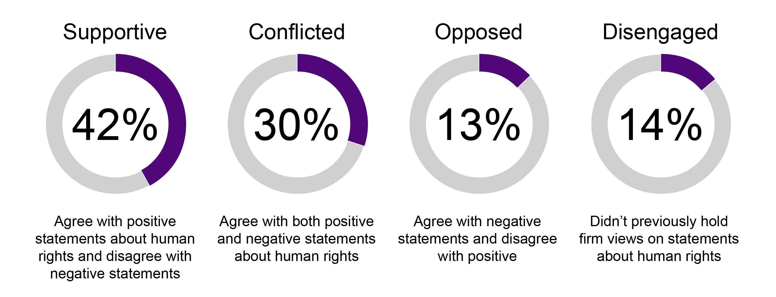 42% agree with positive statements about human rights and disagree with negative statements. 30% agree with both positive and negative statements about human rights. 13% agree with negative statements and disagree with positive. 14% didn't previously hold firm views on statements about human rights.