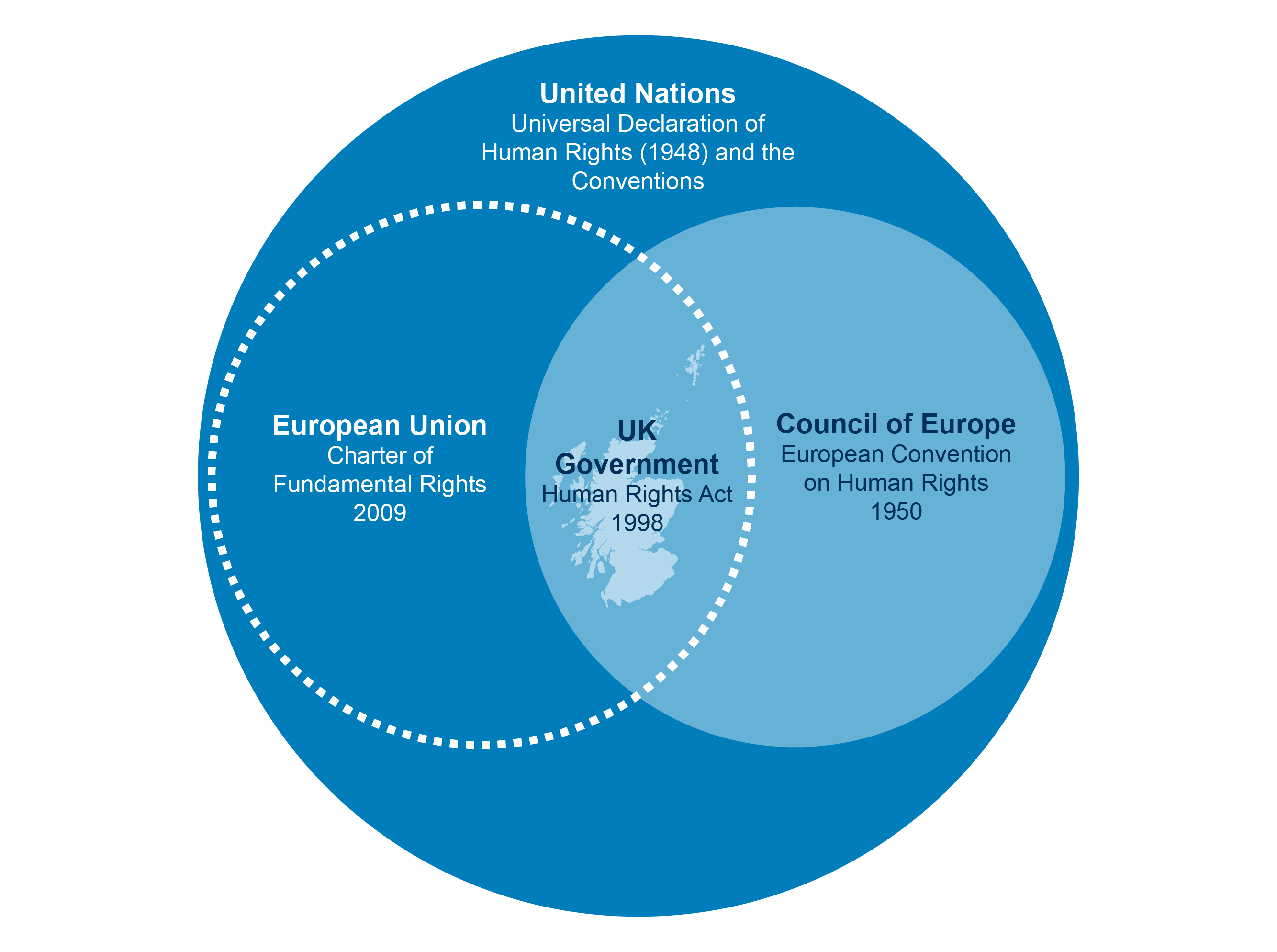 A diagram showing how the overlap between the European Union charter of fundamental rights 2009 and the  council of Europe European convention on human rights 1950 and the UK governments human rights act 1998