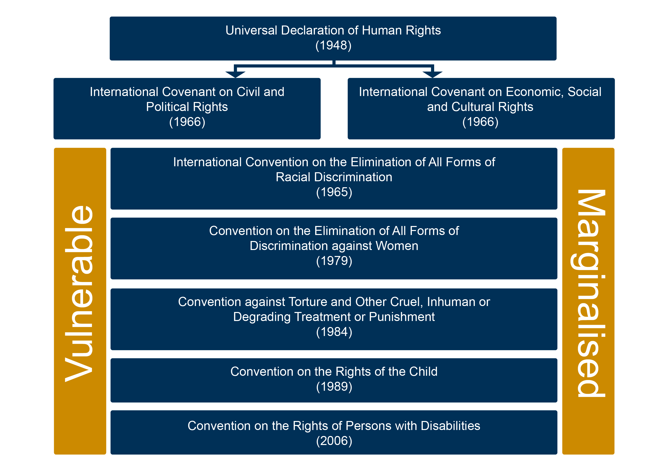 United Nations Human Rights Instruments