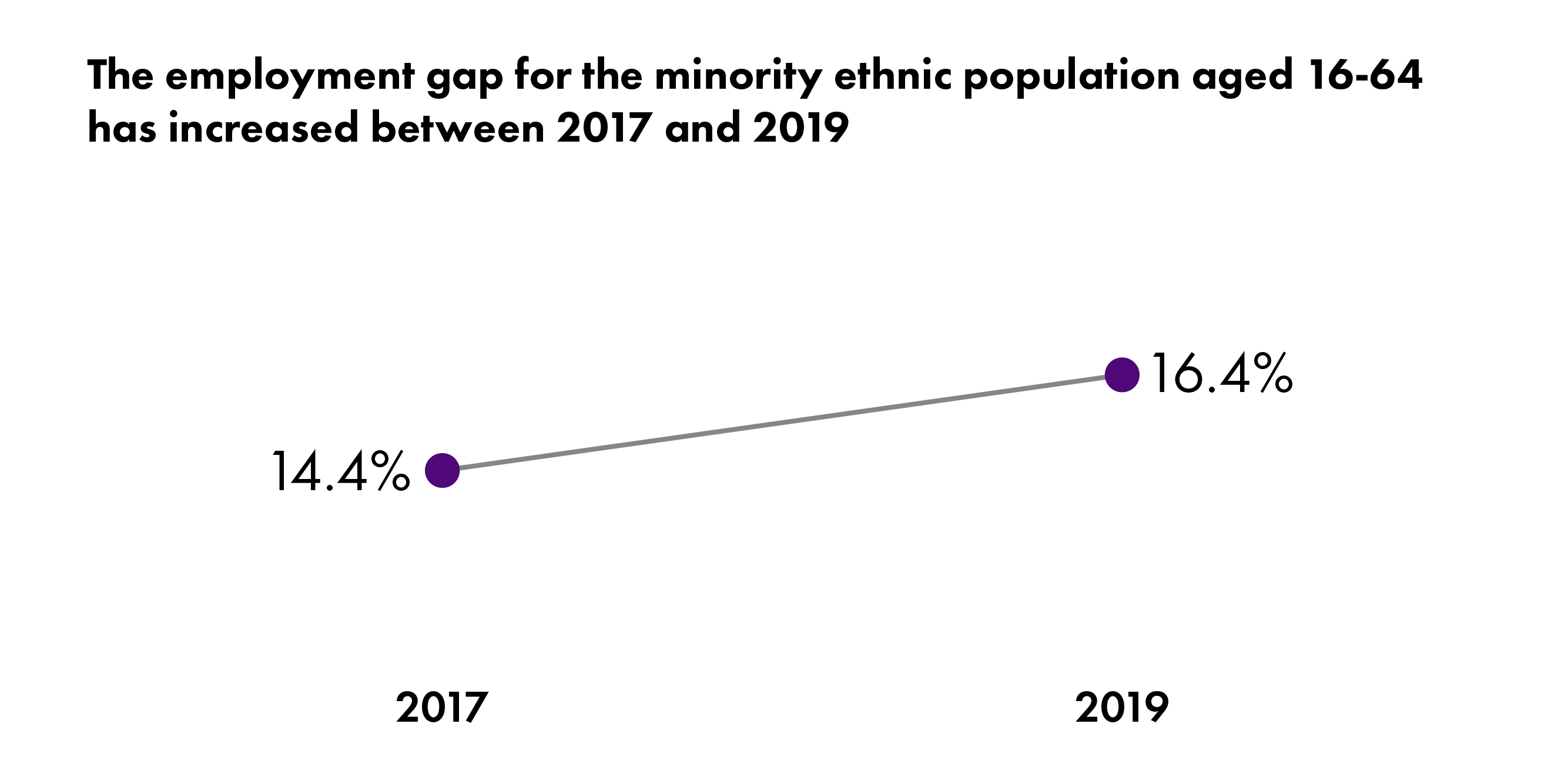 A chart showing that progress in tackling the ethnic employment gap has worsened - increasing from 14.4% to 16.4%