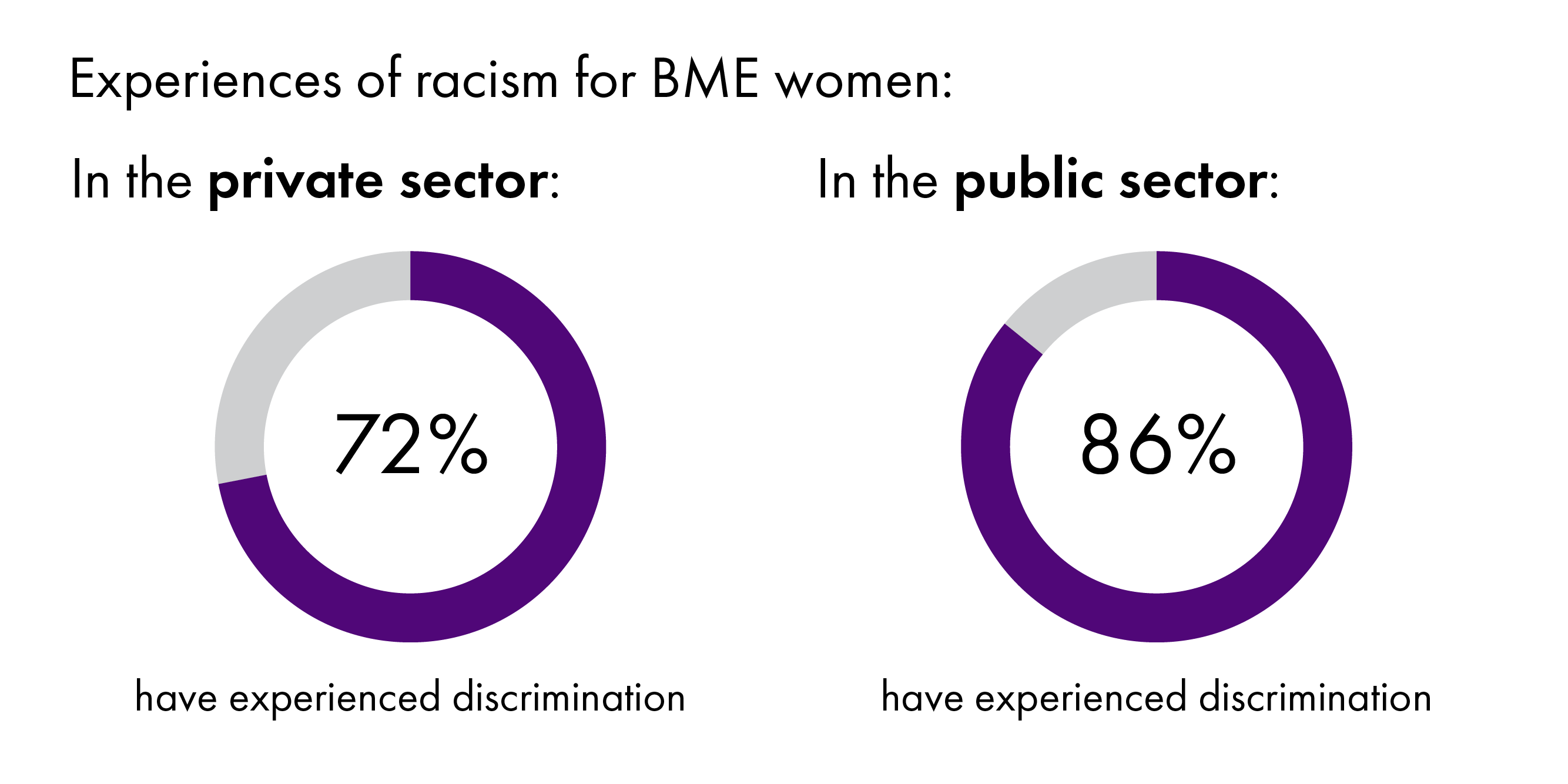 A chart showing BME women experience more racism in public sector employment than private sector though both are high, 86% and 72% respectively.