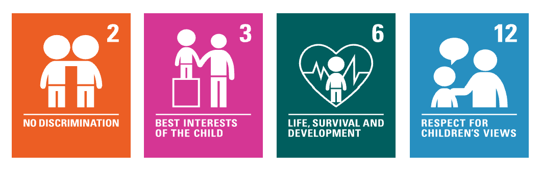 Image showing the 4 articles of UNCRC: No discrimination, best interests of the child, life survival and development and respect for children's views.