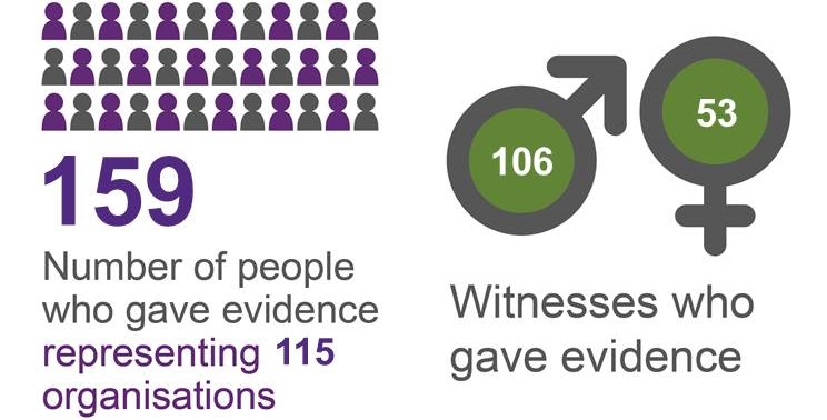 The 159 people who gave evidence represented 115 organisations, 106 were men and 53 were women.