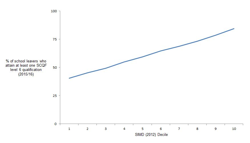 Graph showing an almost straight line for the percentage of young people attaining SQCF level 6 when leaving school by SIMD decile. For the most deprived SIMD decile 40% attain this level and for people from the least deprived decile, 84% attain this level of qualification.