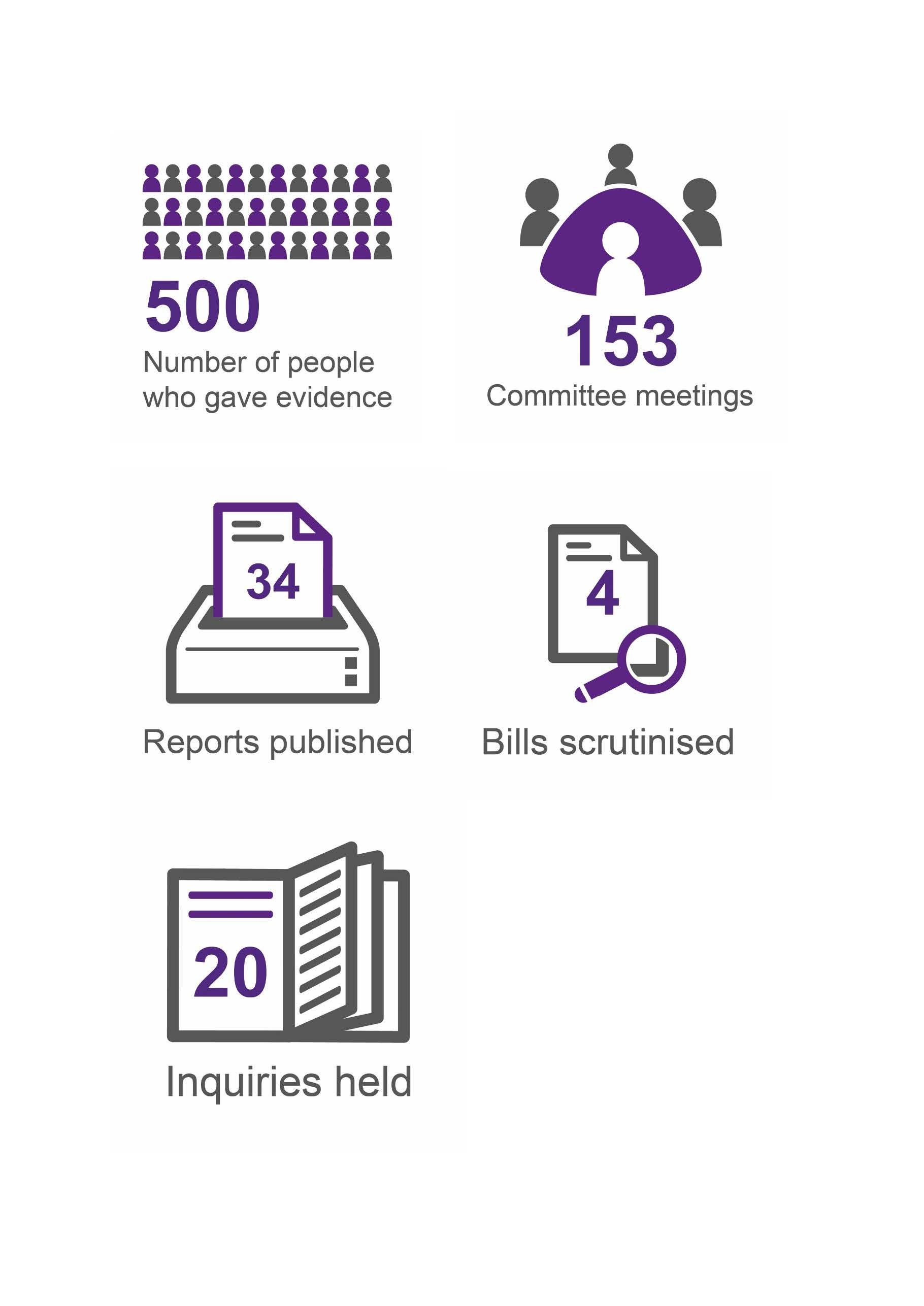 Image shows a number of infographics setting out key statistics for the Education and Skills Committee. This includes the fact that it held 153 committee meetings and heard evidence from 500 people this Parliamentary session. The Committee published 34 reports, scrutinised 4 Bills and held 20 Inquiries.
