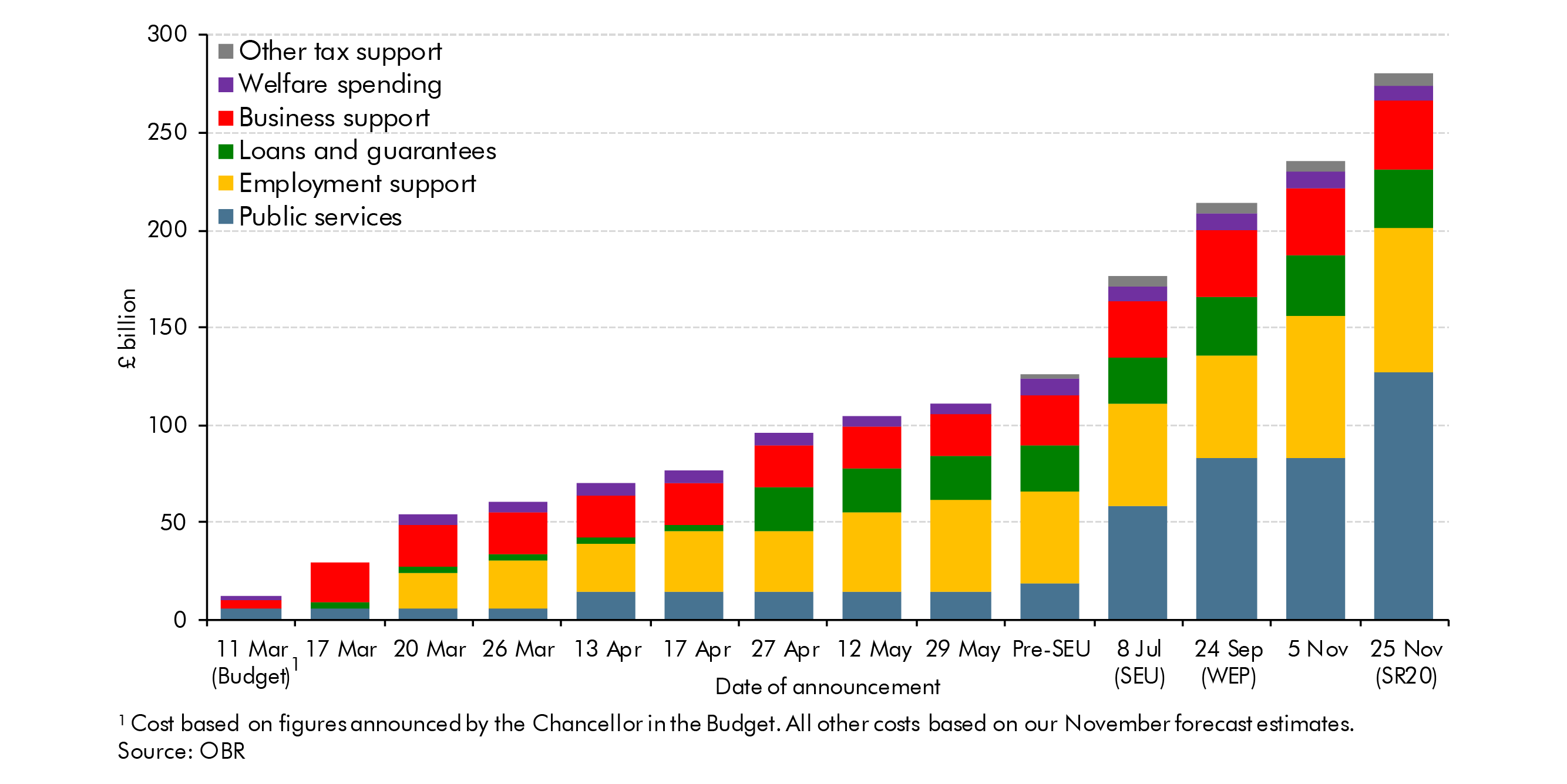 Chart 1 shows the increasing costs of the coronavirus policy response from the Chancellor's announcement on 11 March 2020 with figures until 25 November based on forecast estimates from the OBR.