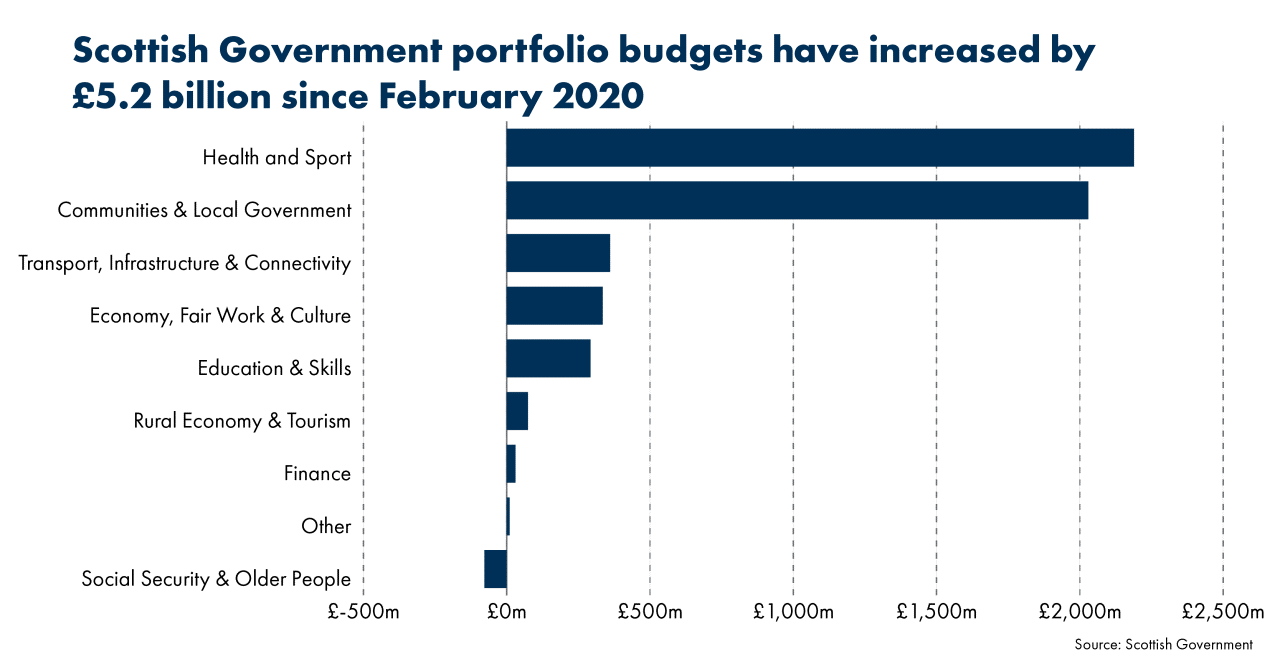 Chart 3 shows how individual Scottish Government portfolio budgets have increased since February 2020 with the total increase of £5.2 billion. Health and Sport has received the largest amount followed by Communities and Local Government receiving the second largest amount, each increasing by over £2 billion.