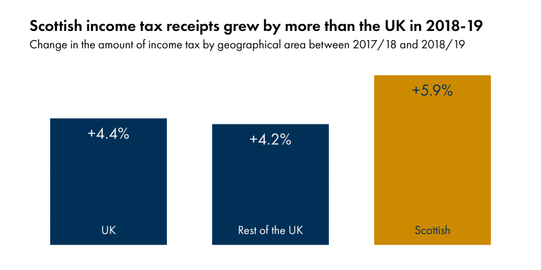 Chart 4 shows that Scottish income tax receipts grew by more (at 5.9%) than the UK (at 4.4%) in 2018-19.