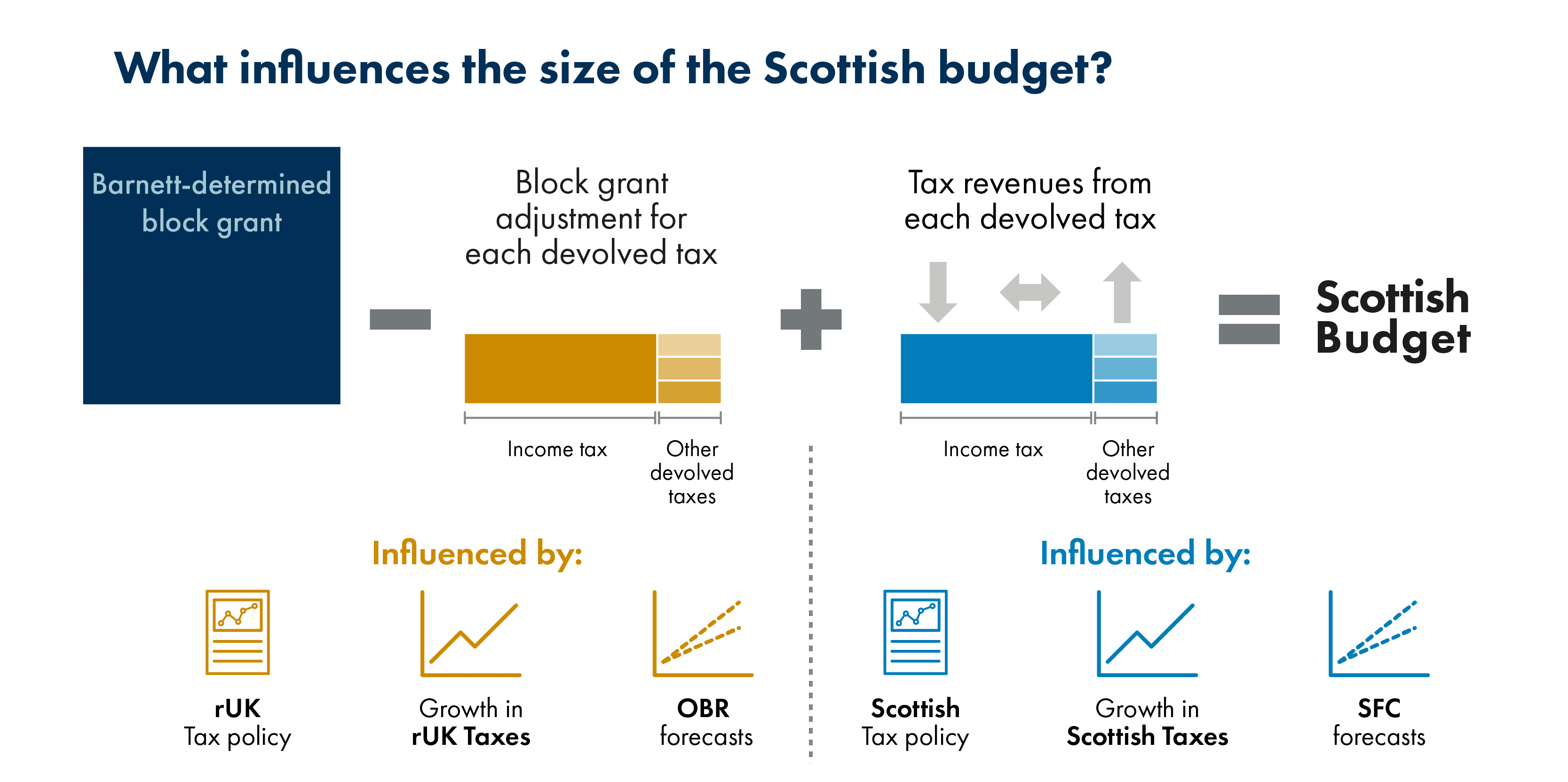 Figure 1 describes what influences the size of the Scottish Budget. Rest of the UK tax policy, growth in Rest of the UK taxes and OBR forecasts influences the block grant adjustment while Scottish tax policy, growth in Scottish taxes and Scottish Fiscal Commission forecasts influence the Tax revenues from each devolved tax.
