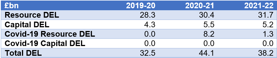 Table 2 shows the Scottish Budget for the 3 years 2019/20, 2020/21 and 2021/22 breaking down into Resource and Capital DEL and Covid19 Cpital and Resource DEL.