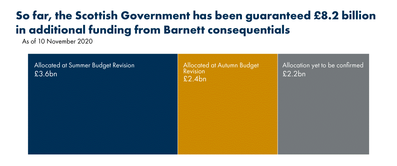 Figure 2 shows a breakdown of the £8.2 billion additional funding from Barnett consequentials with £3.6 billion allocated at the Summer budget revision, £2.4 billion allocated at the Autumn budget revision and £2.2 billion allocation yet to be confirmed