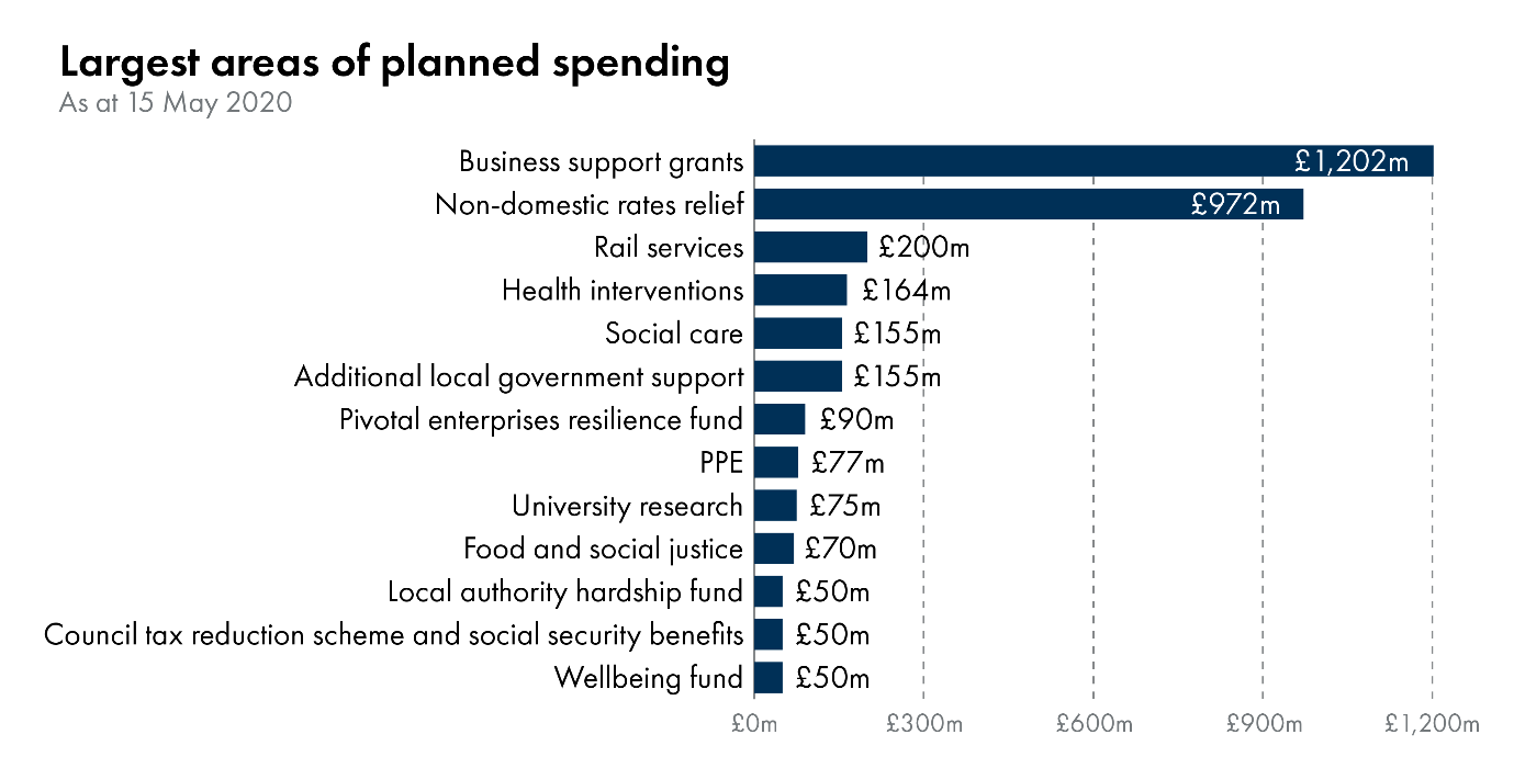 Chart 2 shows the range of areas with planned spending with the largest two being £972 million for non-domestic rates relief and £1,202 million for business support grants.