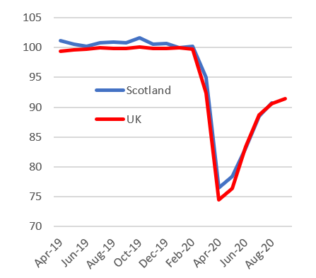 Figure 3 shows the changes in Gross Domestic product bi monthly from April 2019 to August 2020 for Scotland compared to the UK.