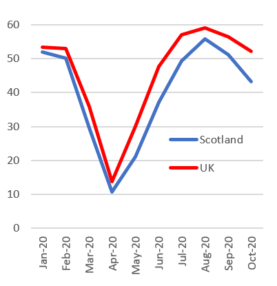 Figure 4 shows the purchasing managers index by month from January 2020 to October 2020 for Scotland compared to the UK.