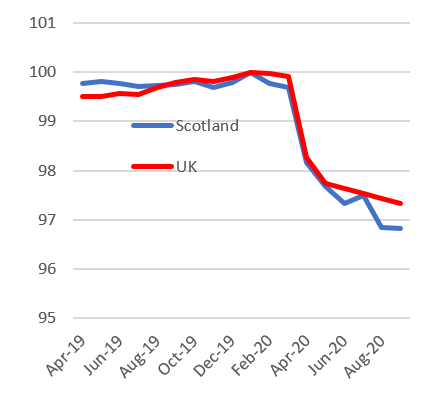 Figure 5 shows employees in the payroll bimonthly from April 2019 to August 2020 in Scotland compared to the UK.