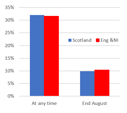 Figure 7 shows the number of employees on furlough at any time and at the end of August in Scotland compared with England and Northern Ireland.