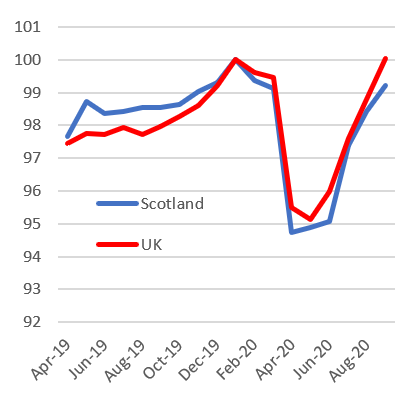 Figure 8 shows the aggregate pay bill on a bimonthly basis from April 2019 until August 2020 for Scotland compared with the UK.