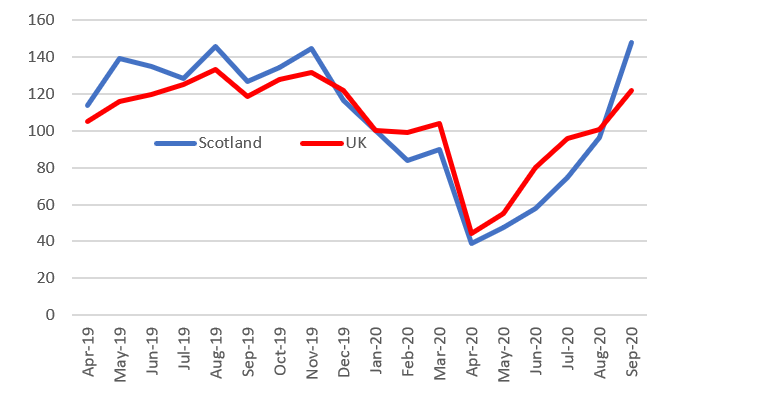 Figure 9 shows residential property transactions by month from April 2019 to September 2020 in Scotland compared with the rest of the UK.