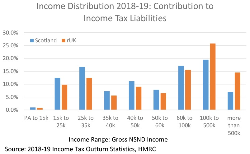 Figure 5 shows that Scotland has a higher percentage of income tax payers in the tax brackets up to £100,000 compared with the rest of the UK, whilst the rest of the UK has a higher percentage of income tax payers in the over £100,000 income tax bracket.