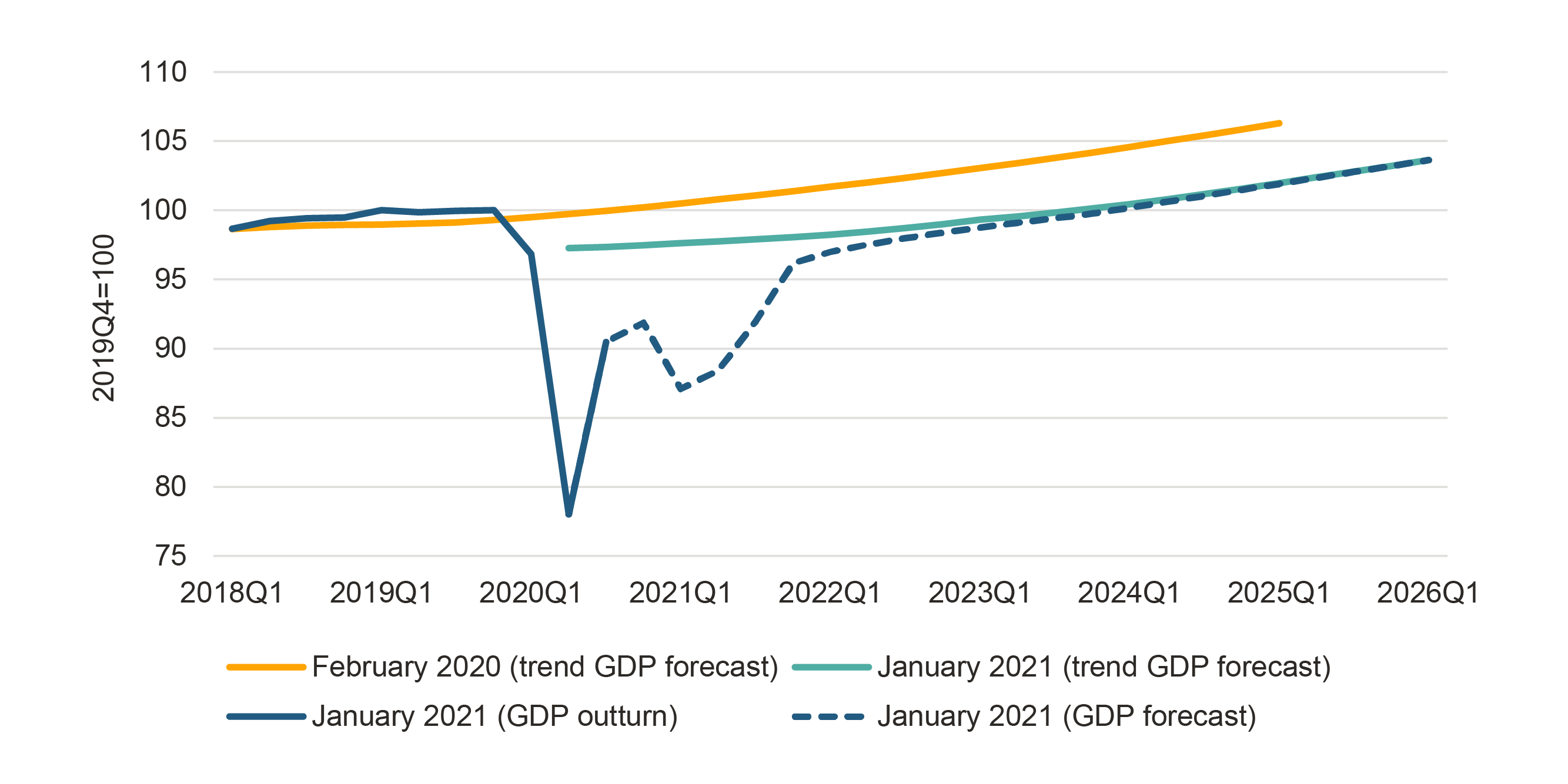 Figure one shows that Scottish GDP fell by almost a quarter during the lockdown in early 202 when compared with the GDP trends in February 2020.