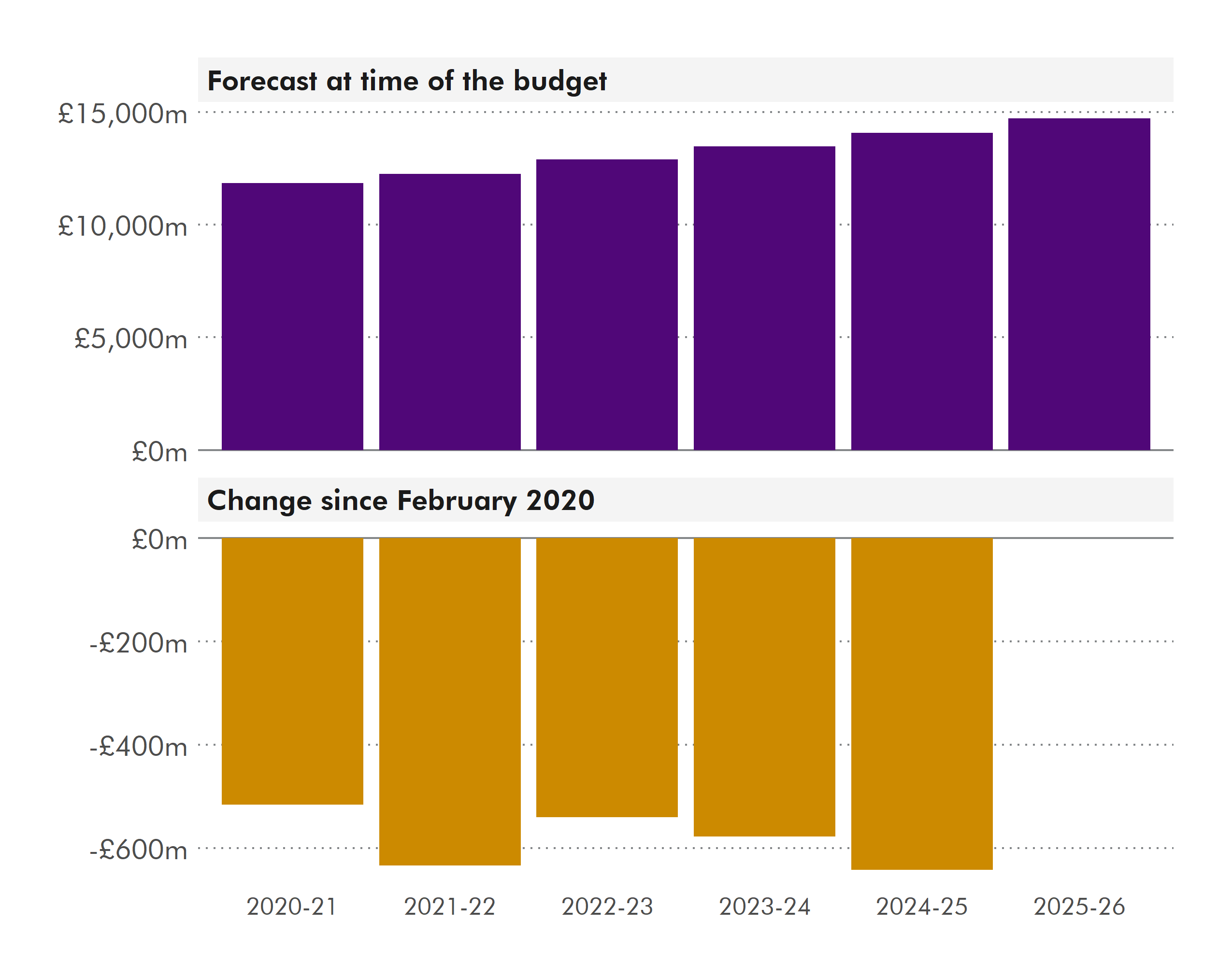 Figure 3 shows that income tax was forecast at Budget 2020-21 to rise from just over £10 million in 2020-21 to just under £15 million in 2025-26. It then shows at Budget 2021-22 the forecast is just over £500 million less in 2020-21 to just over £600 million less in 2024-25.
