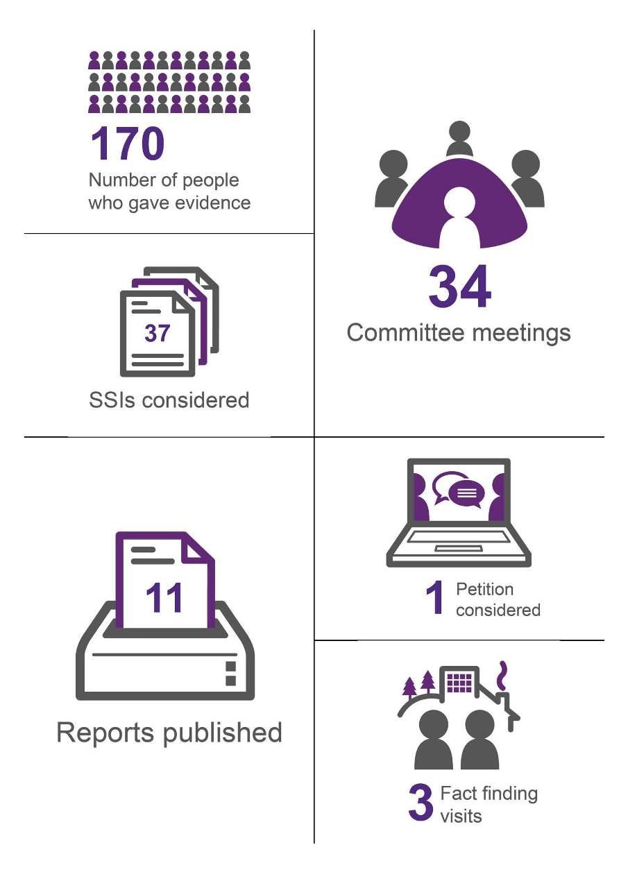 34 Committee meetings held, 170 people gave evidence, 37 SSIs considered, 11 reports published, 3 fact finding visits, and 1 petition considered.