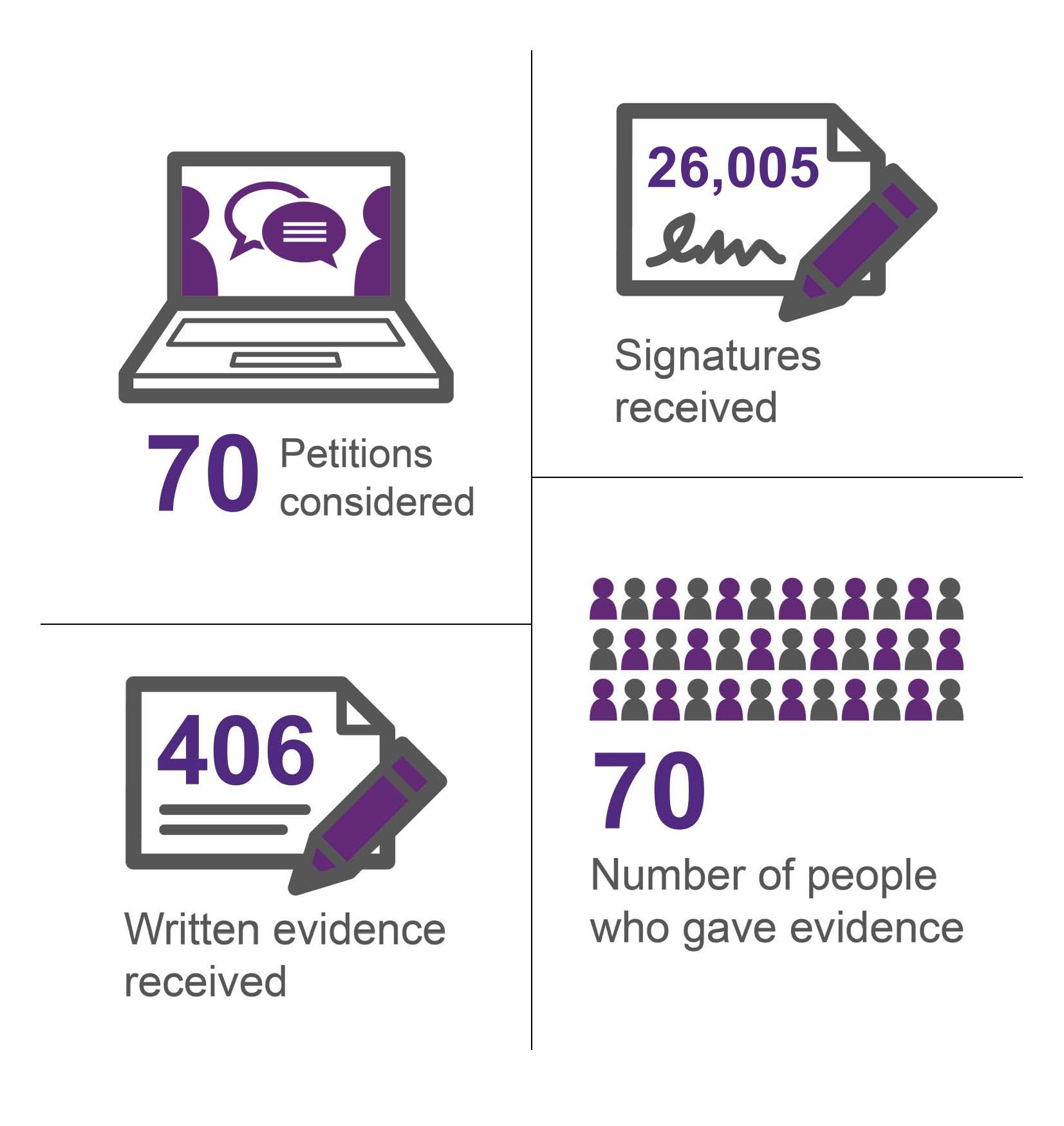 Picture showing the number of petitions lodged, the number of signatures received, the number of written submissions and the number of people giving evidence.