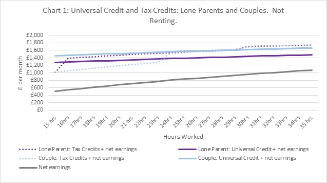 Line graph showing that income (earnings plus benefits) increases faster under Tax Credits than Universal Credit.