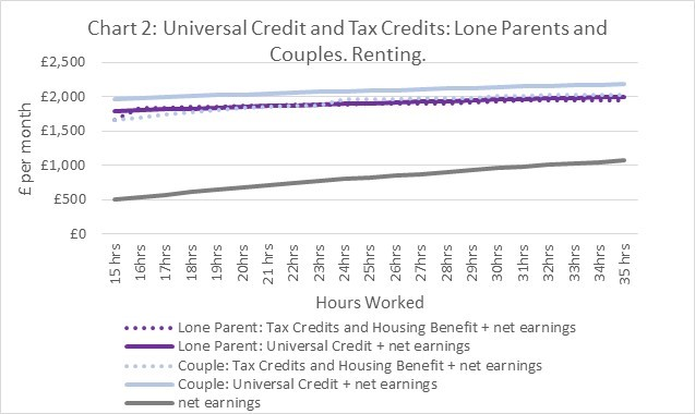 Line graph showingthat a couple family who are renting are better off on Universal Credit and that there is only a marginal difference for lone parent families.