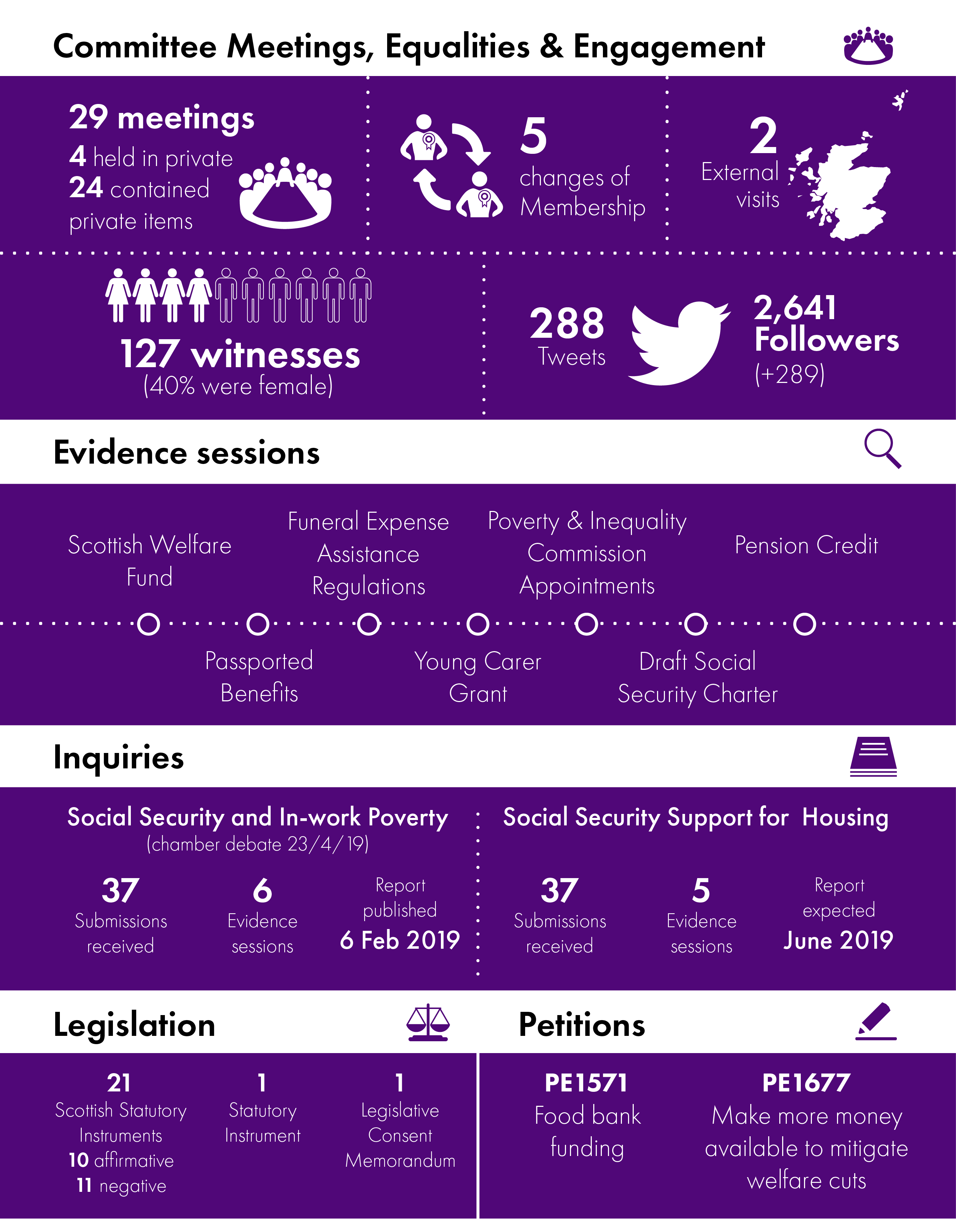Infographic summarising the work of the Committee from 12 May 2018 to 11 May 2019. The contents of the infographic are detailed in the main report below.