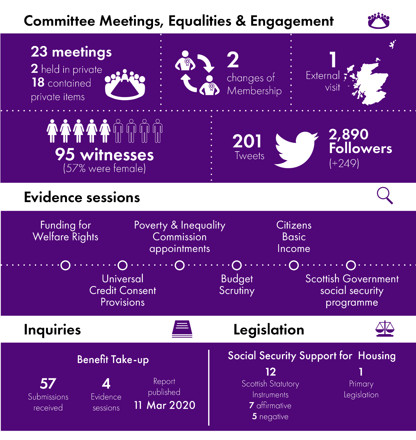 Infographic summarising the work of the Social Security Committee showing the number of meetings, evidence sessions held, inquiries undertaken and the legislation considered. Further detail is provided in the body of the report.
