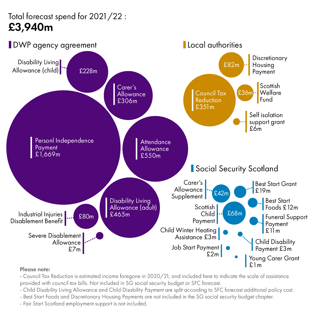 Infographic showing the largest benefits still being delivered by the Department for Work and Pensions.